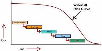 rischio gestione di un progetto waterfall
