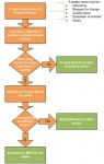 procedura di escalation