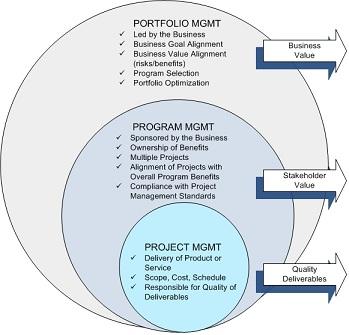 differenze portafoglio, programma, prodotto