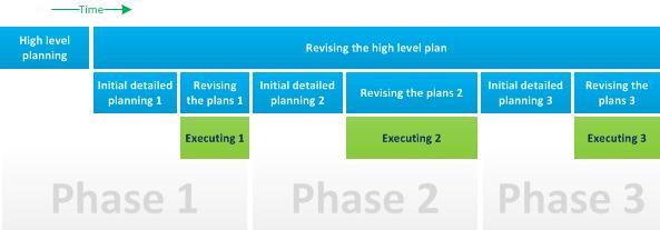 pianificazione per fasi