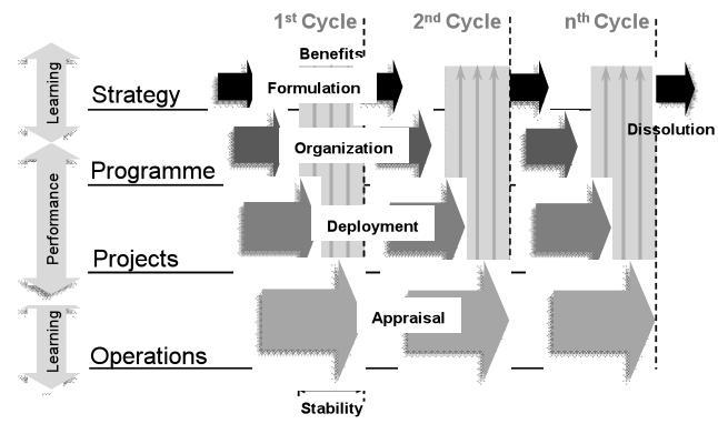 cicli di un programma