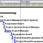 Microsoft Project: funzionalità di base