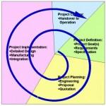 Project Management: modelli e approcci
