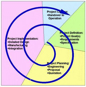 approcci iterativi
