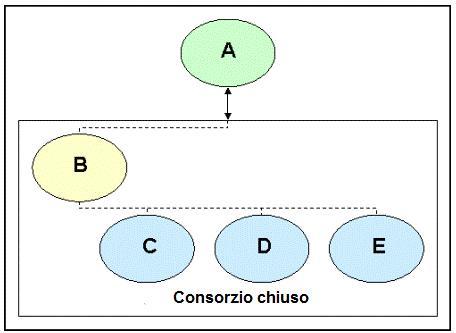 consorzio