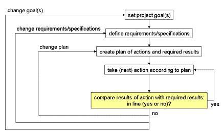 decisioni nella realizzazione di un progetto