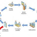 Gestione del contenzioso nei progetti