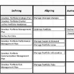 Terza edizione Standard Project Portfolio Management