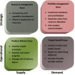 Project Management Office: posizionamento dei servizi