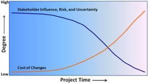 incertezza