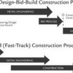 Crashing di un progetto e Fast Tracking