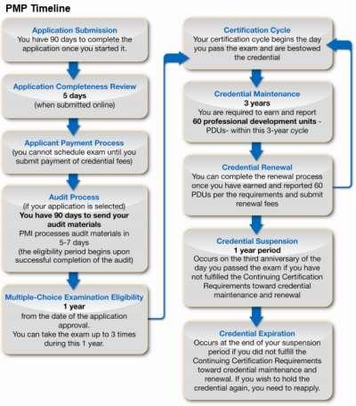 timeline certificazione pmp