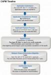 timeline certificazione CAPM