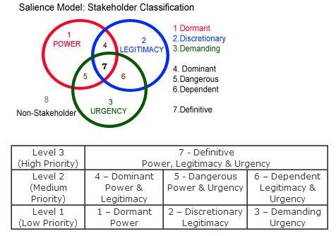 salience model