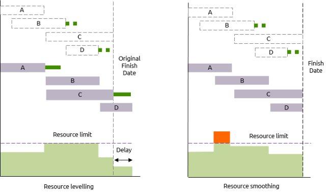 livellamento delle risorse e smoothing delle risorse