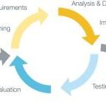 Quando applicare la metodologia Agile