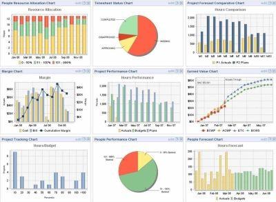 utilizzo software di project management