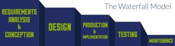 modello a cascata nel project management