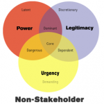 Modello di salienza nell'analisi degli stakeholder