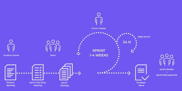 pianificazione sprint