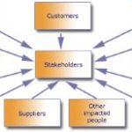 Individuare e mappare gli stakeholders