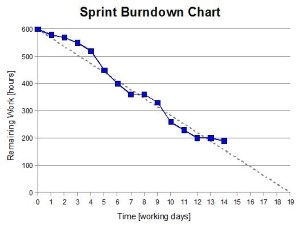 scrum sprint burndown chart