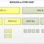 Come perfezionare il Backlog