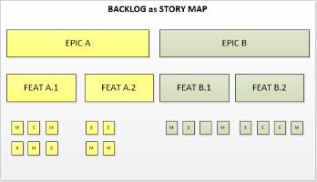 come perfezionare backlog