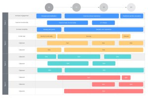 roadmap di prodotto e progetto