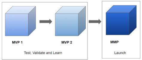 MVP e MMP