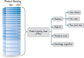 creare product backlog