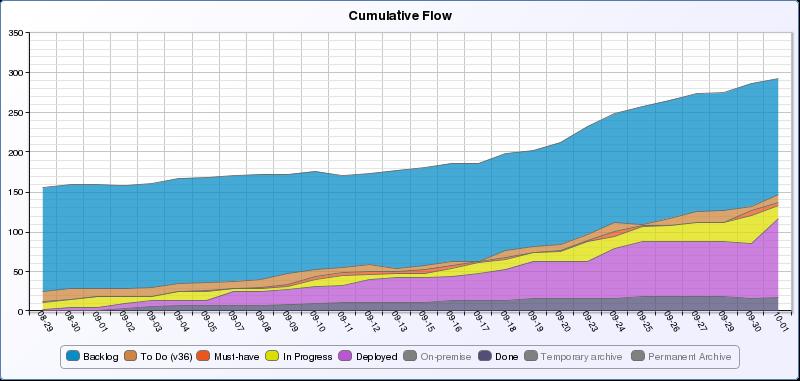 diagramma flusso cumulativo
