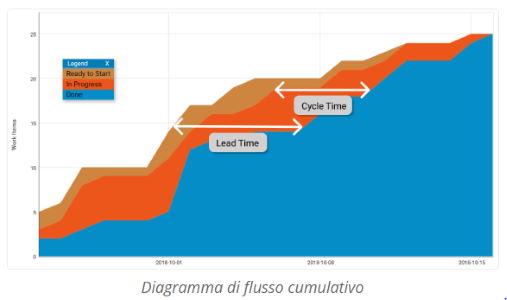 flusso cumulativo