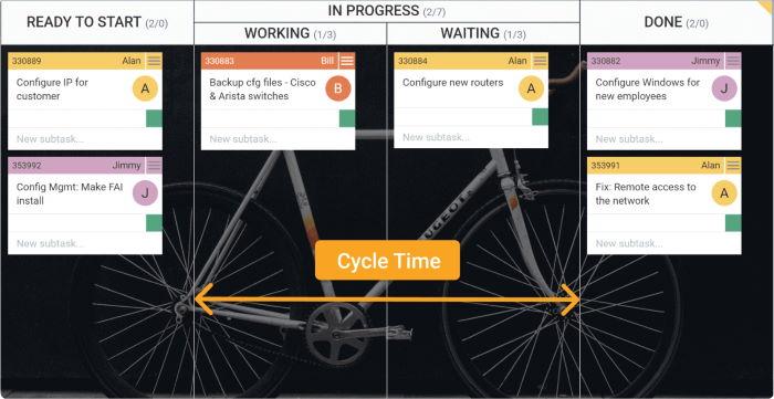 tempo di ciclo