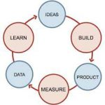 Lean startup: cos'é e come si applica