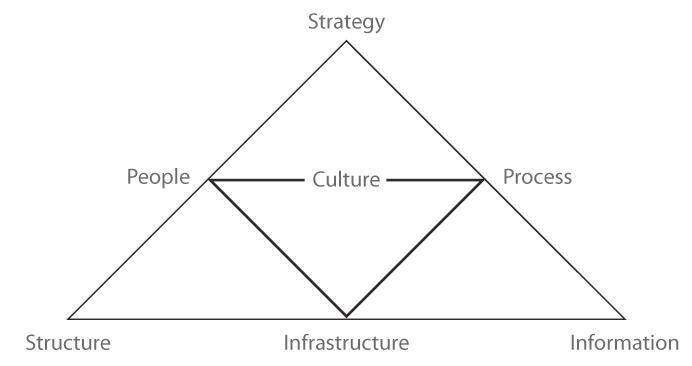aree di gestione del cambiamento