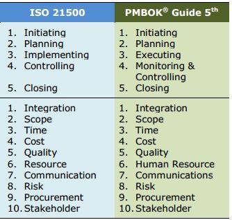 ISO 21500 e PMBOK 5 edizione