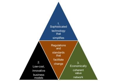 modelli di innovazione