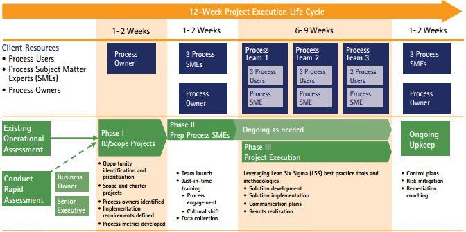 struttura di un progetto lean six sigma