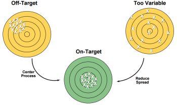 obiettivi progetto lean six sigma