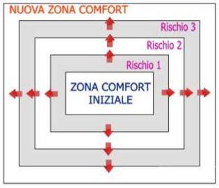 ampliare zona di comfort